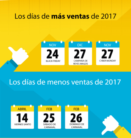 Los días de más ventas en España