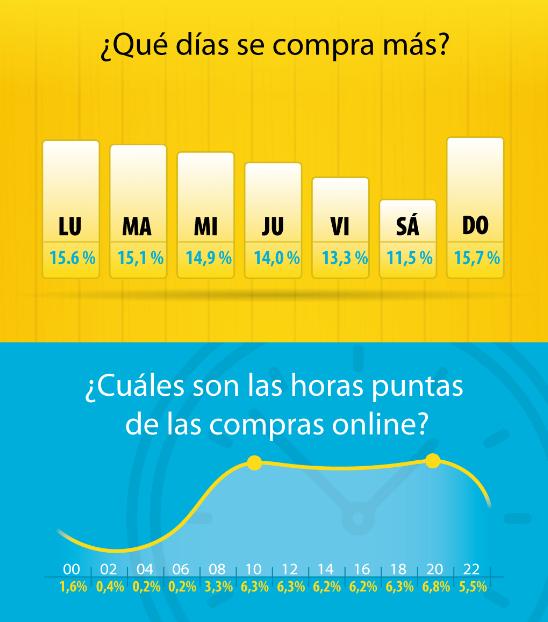 Los días y horas que más compran los españoles