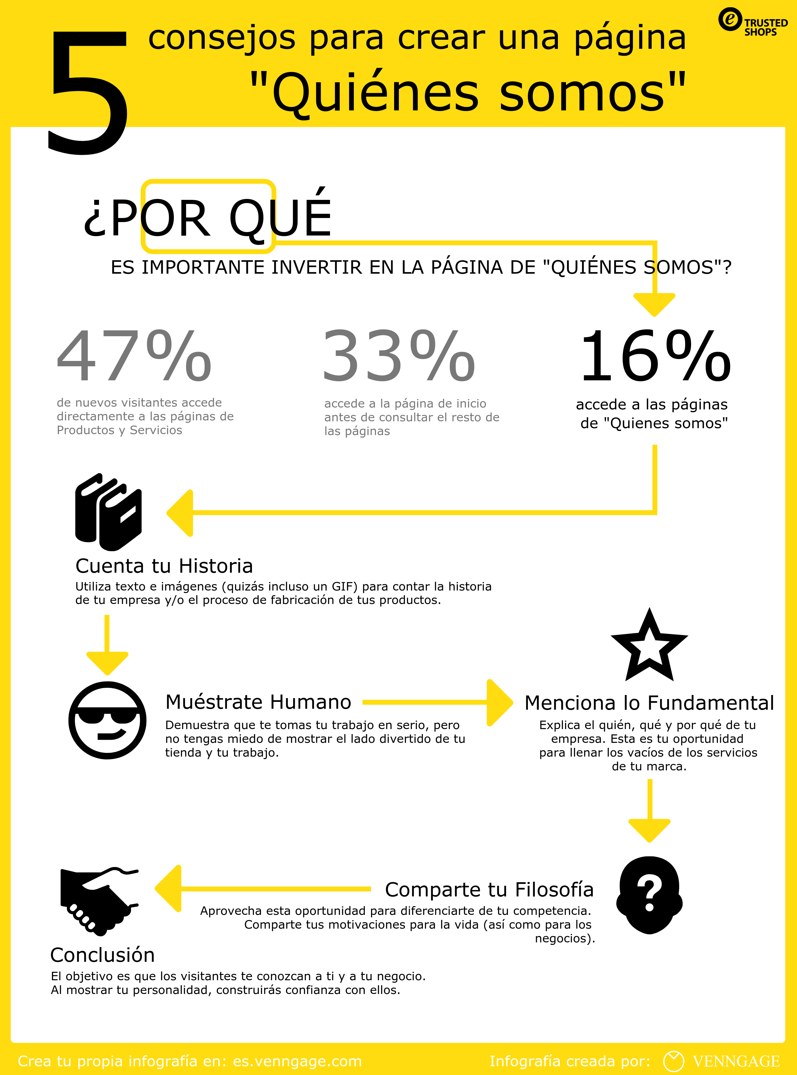 Trusted Shops_5things_infographic_ES