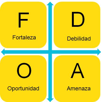 FODA significado