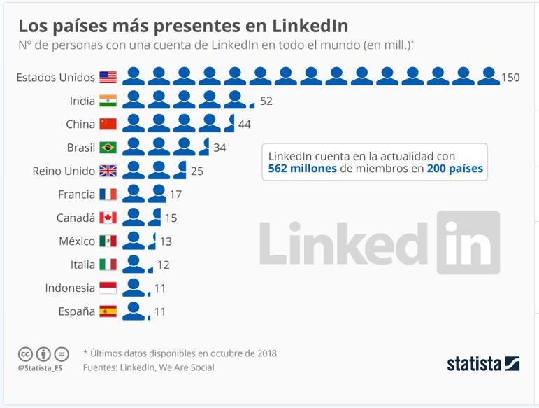 países mas presentes en Linkedin