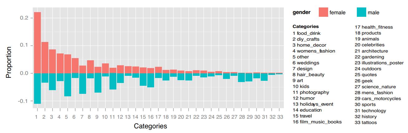Categorías más populares hombres y mujeres en Pinterest