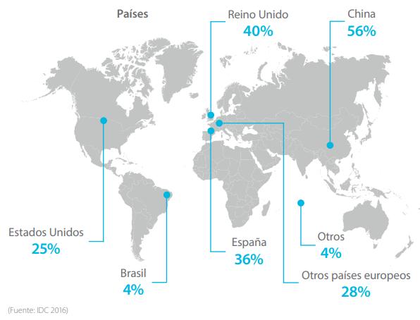 compras online en otros países