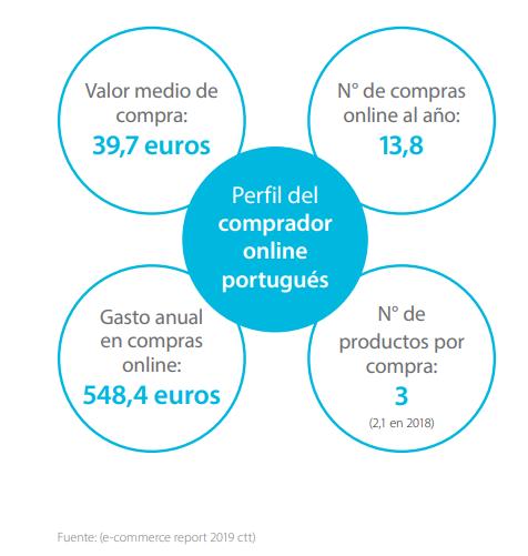 perfil comprador online pt