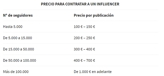 precios influencers