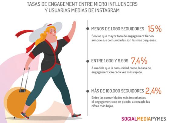 socialmediapymes influencers