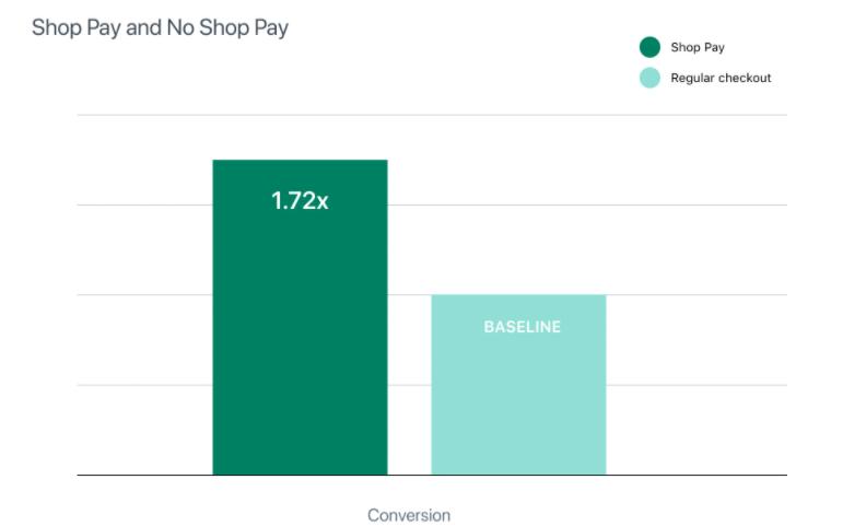 grafica conversiones shop pay