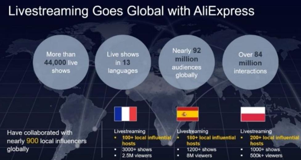 livestreaming aliexpress europa