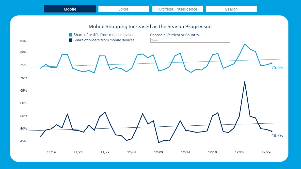 mobile-shopping-increased