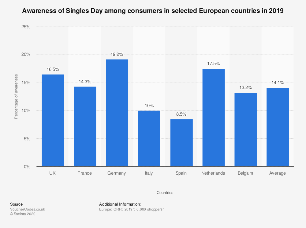 singles-day-awareness-level-among-consumers-in-europe-2019