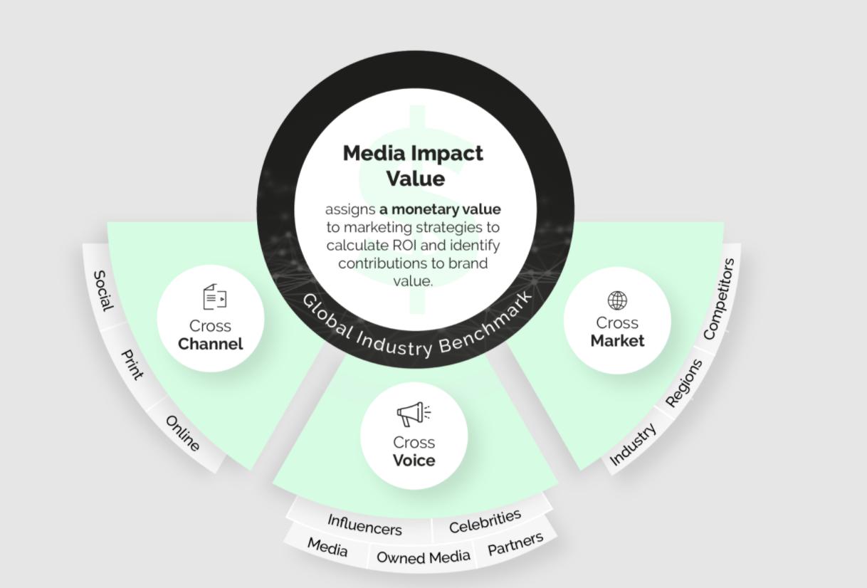 Media Impact Value infografía