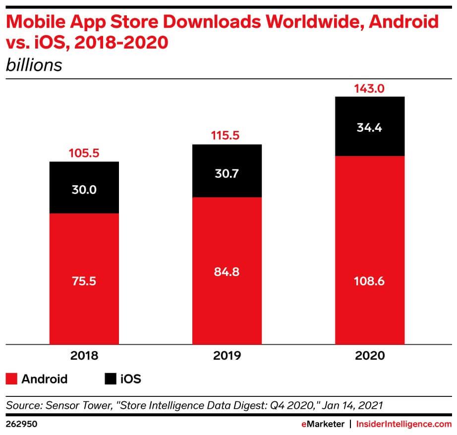 estadística mobile app store