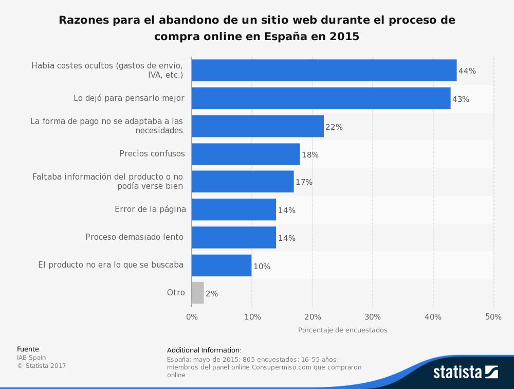 Razones para abandonar un sitio web durante la compra online en España