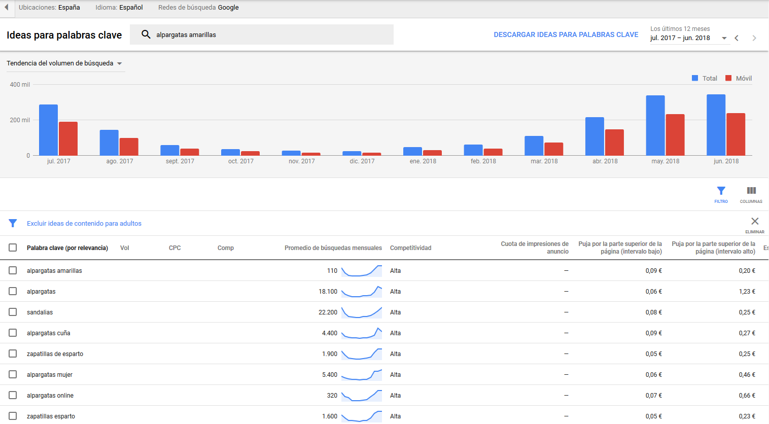 Ideas para palabras clave Google Ads