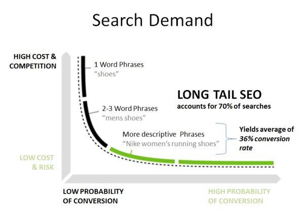 search y demand y las palabras clave long tail