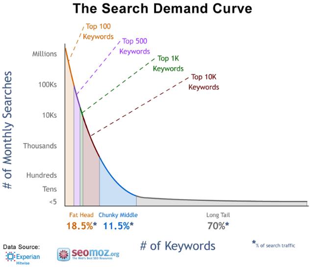Search demand curve de Neil Patel