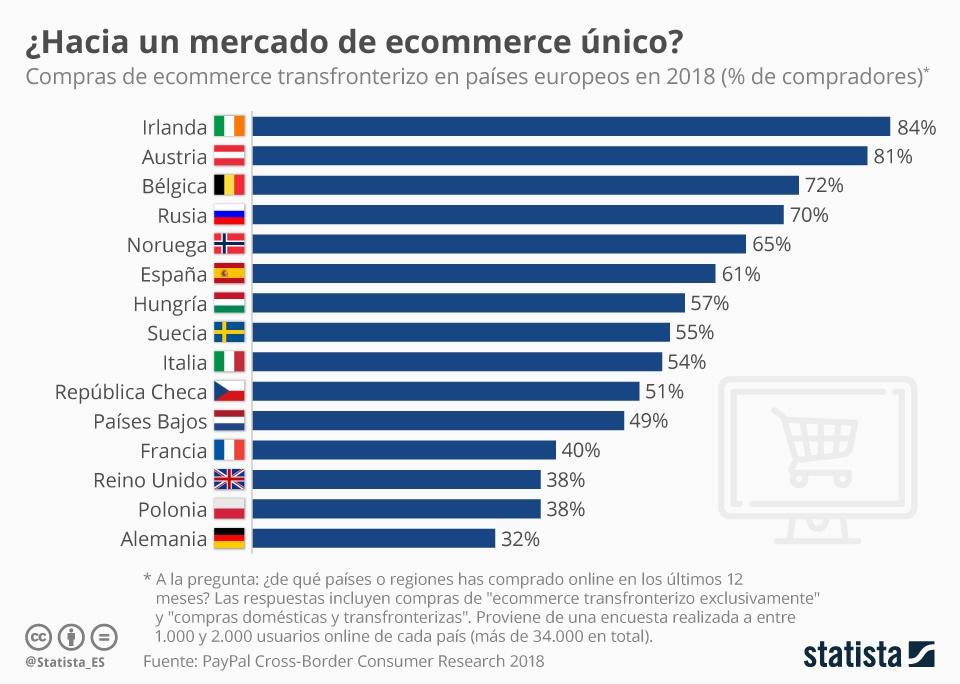 Mercado de ecommerce único