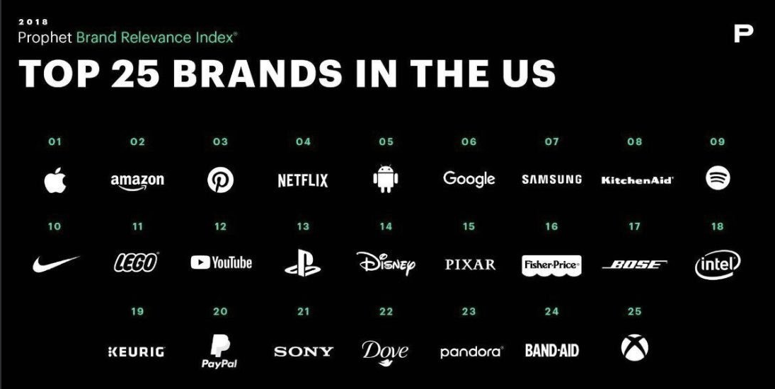 top 25 brands in the us