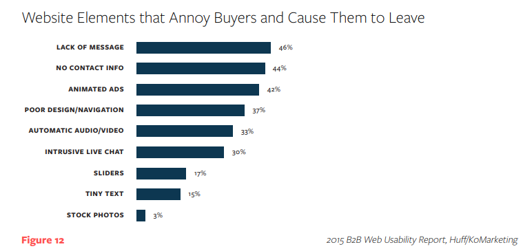 website elements that annoy buyers and cause them to leave